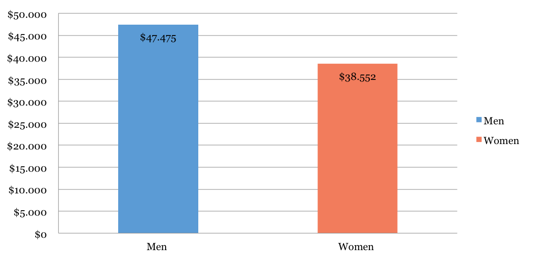 Statistics About Female In The Art And Culture Industry US